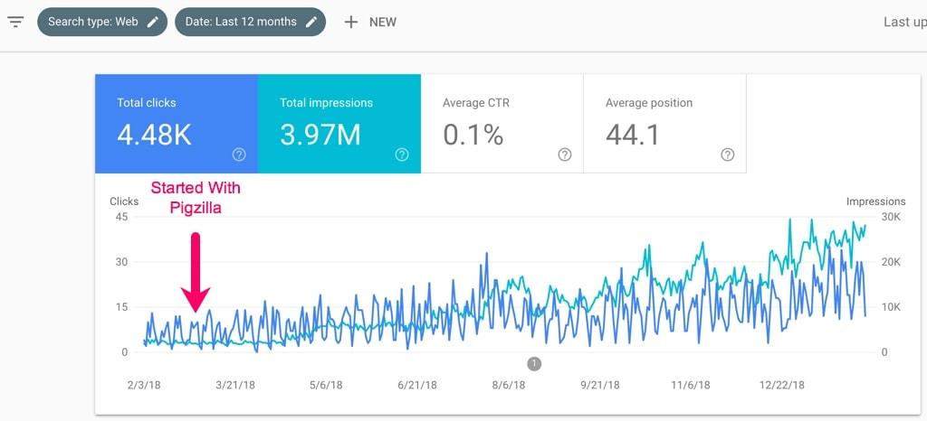 seo-impressions-clicks-increase
